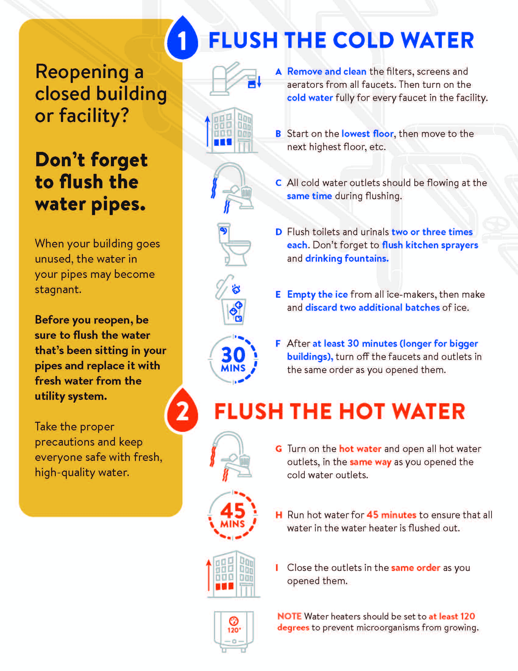 HRPDC Flush Water Instructional InfoGraph