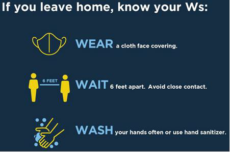 Know Your W's. Wear a mask. Wait 6 feet apart. Wash your hands often.
