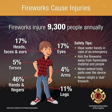 Fireworks Injury