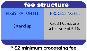 graphic with fee structure for Active.com