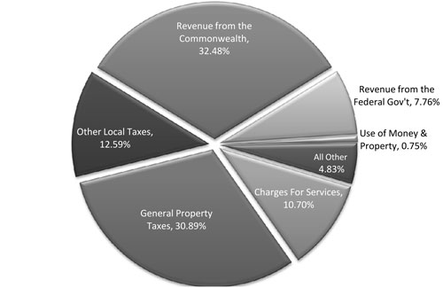 "Pie Chart for Revenue - ""Where it is Coming From . . . """